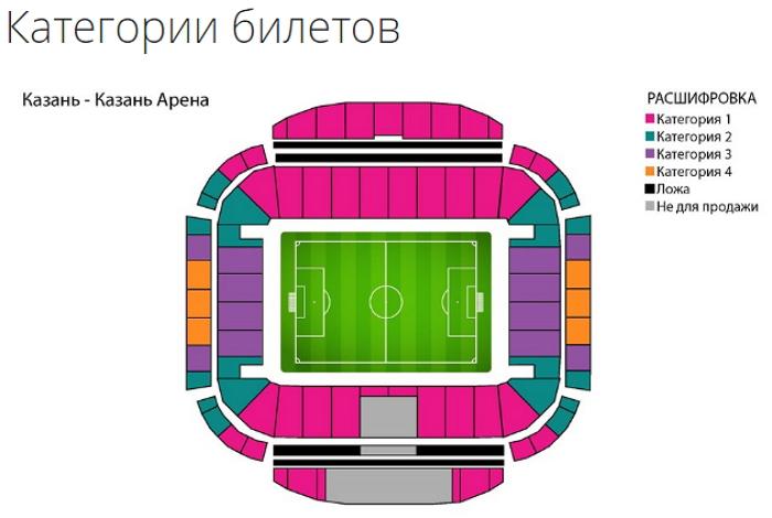 Категории билетов на стадионе в Казани