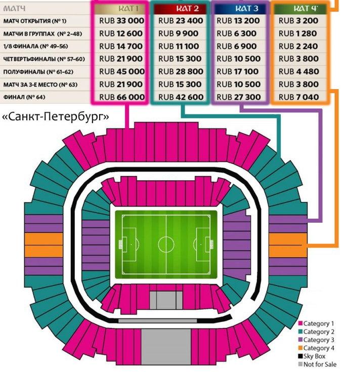 Категории билетов на матчи ЧМ в Санкт-Петербурге