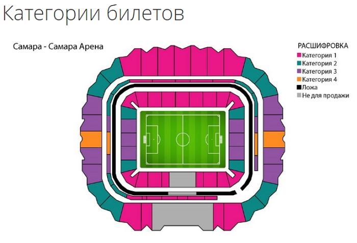 Категории билетов на матчи в Самаре