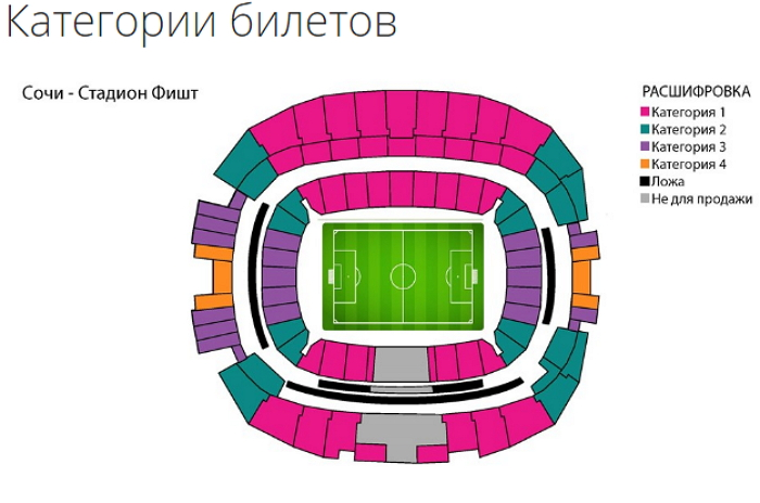 Категории билетов в Сочи