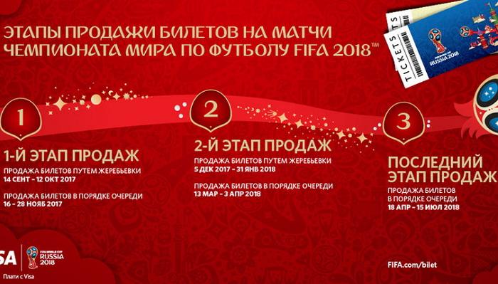 Этапы продажи билетов на Чемпионат по футболу 2018
