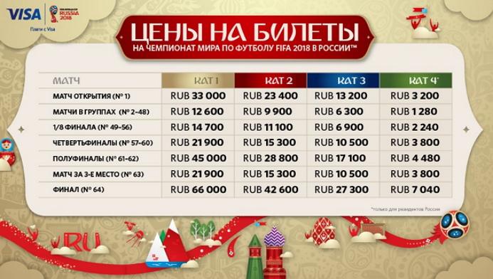 Цены на ЧМ 2018 в рублях