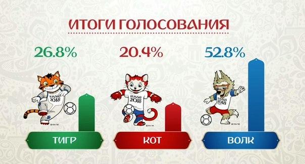 Символика ЧМ 2018 по футболу ФИФА с русским духом - Волк Забивака
