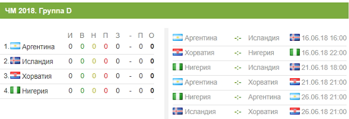 Сборная Аргентины наЧМ 2018 в России - окончательный состав, расписание матчей, путь по турниру