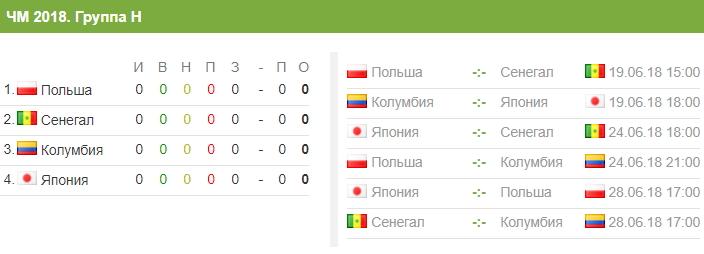 Сборная Колумбии по футболу на ЧМ-2018 - окончательный состав и расписание матчей, путь по турниру