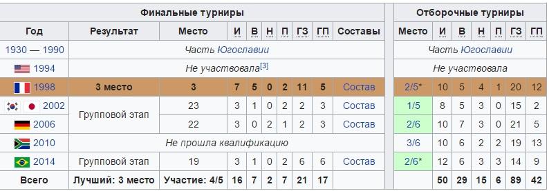 Окончательный состав сборной Хорватии на ЧМ-2018 и расписание матчей
