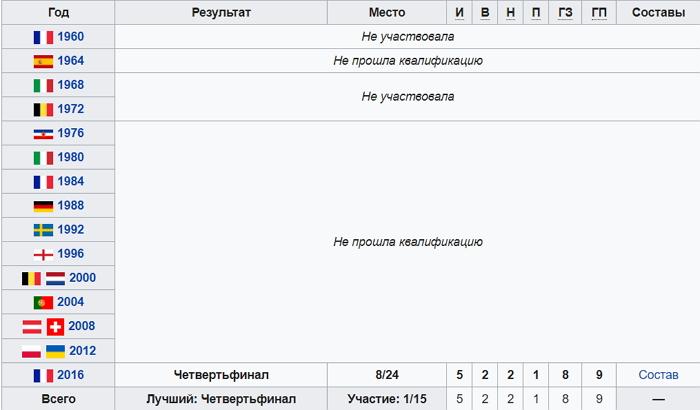 Сборная Исландии на ЧМ-2018 - состав, расписание, путь на турнире