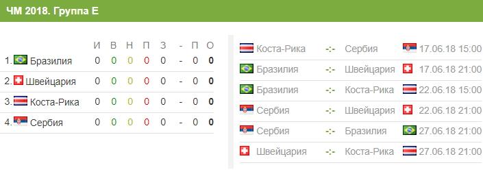 Состав сборной Швейцарии на ЧМ-2018 и расписание матчей