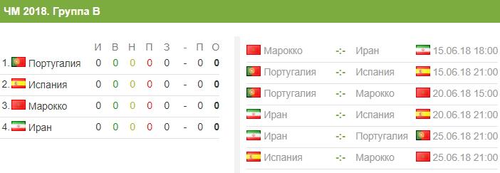 Каким составом марокканцы приедут в Россию на ЧМ-2018 и с кем сыграют на групповом этапе