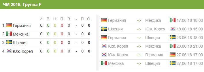 Состав сборной Южной Кореи на ЧМ-2018 и расписание матчей