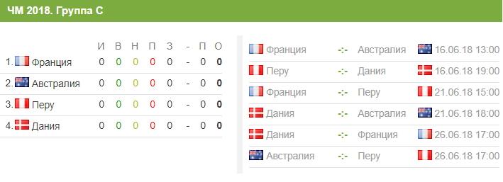 Сборная Перу на ЧМ-2018 в России - состав и расписание матчей, путь по турниру