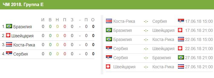 Состав сборной Сербии на ЧМ-2018 в России и расписание матчей