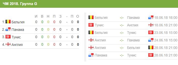 Сборная Туниса на ЧМ-2018: состав и расписание матчей, путь на турнире