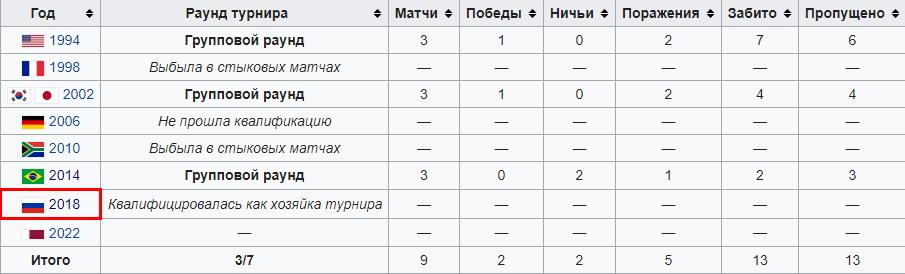 Состав сборной России по футболу на чемпионат мира 2018 и расписание матчей