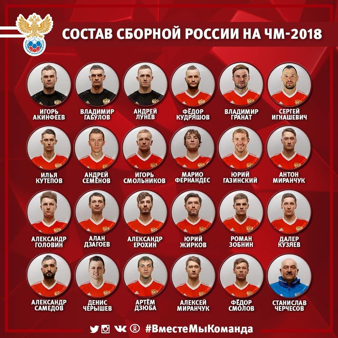 Состав сборной России по футболу на ЧМ-2018